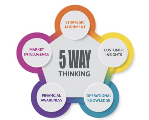 5 way thinking graph